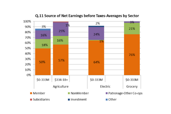 Graph of net earning before taxes by coop sector
