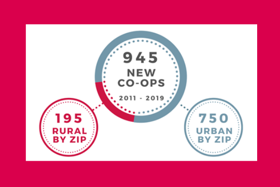 new co-ops started from 2011-2019